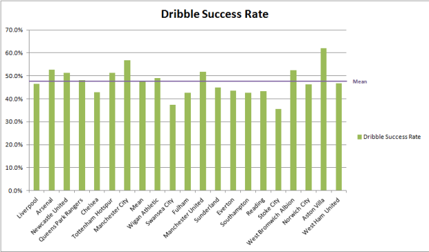 Dribbling success rate