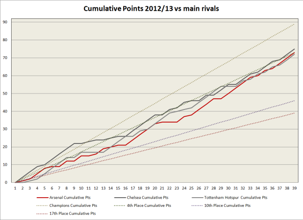 Cumulative pts - Arsenal