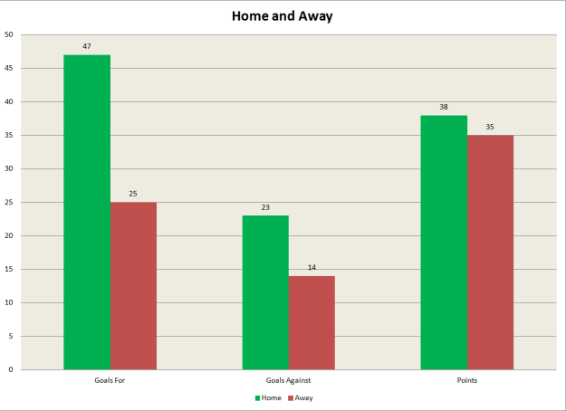Home & Away - Arsenal