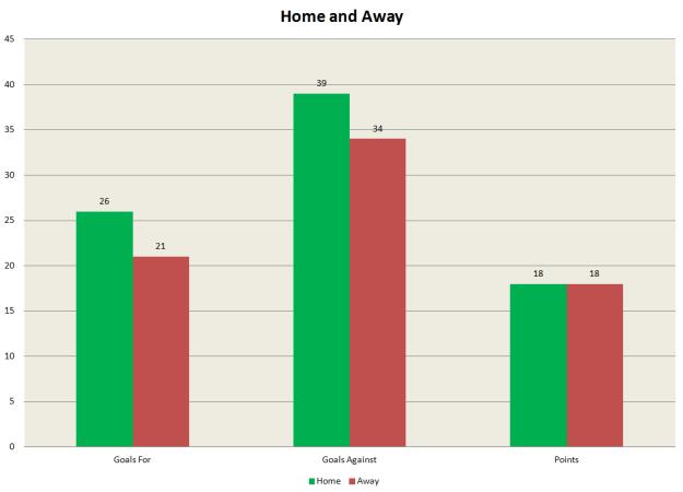 Home & Away - WAFC