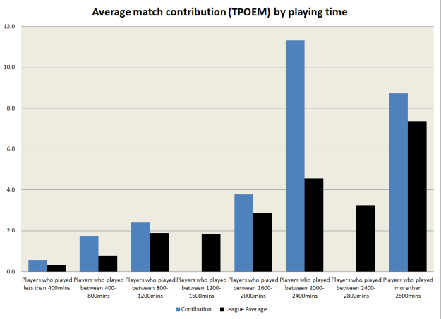 Match Contribution - Arsenal