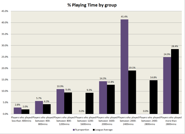 % Playing time - Arsenal