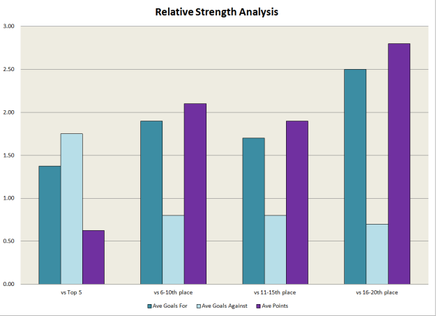 Relative strength - Arsenal