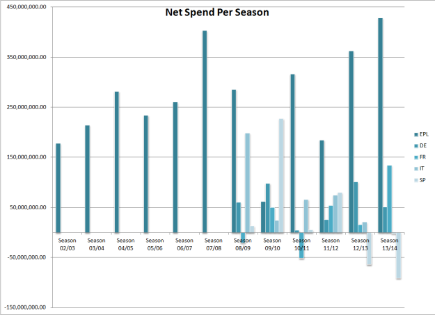 Net Spend Per Season Big 5