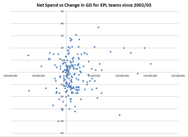 Net Spend vs Change in GD EPL
