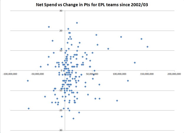 Net Spend vs Change in Pts EPL